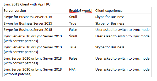 Change is coming  What EnableSkypeUI doesn't do  – Mastering